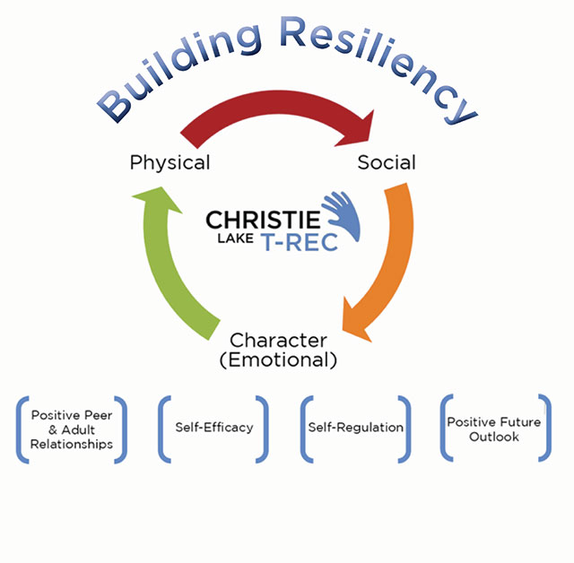 A grapic showing the Unique Approach on building resiliency; the Graphic shows a series of arrows going in a circle with Social pointing to Character to Physical